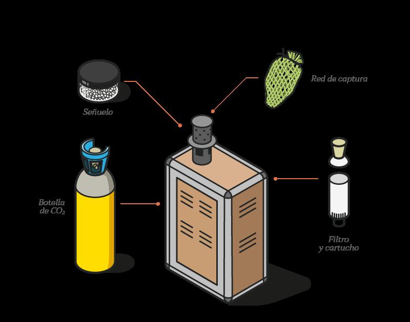 Diagrama de accesorios del terminal antimosquitos Qista